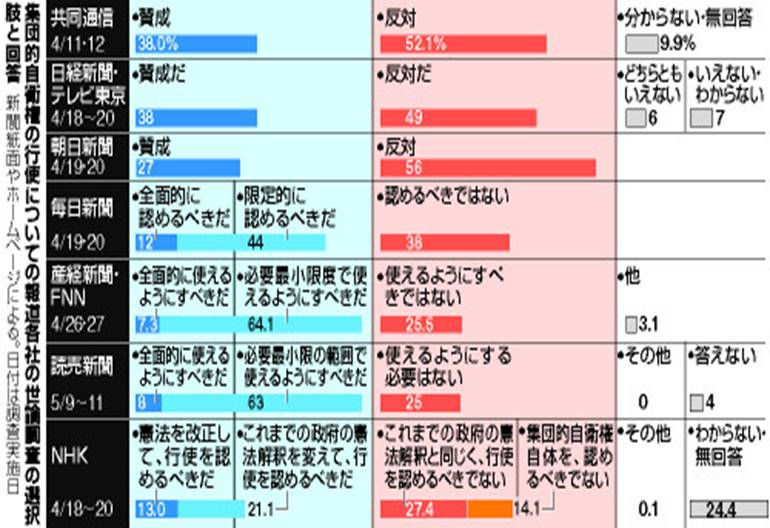 朝日 新聞 世論 調査